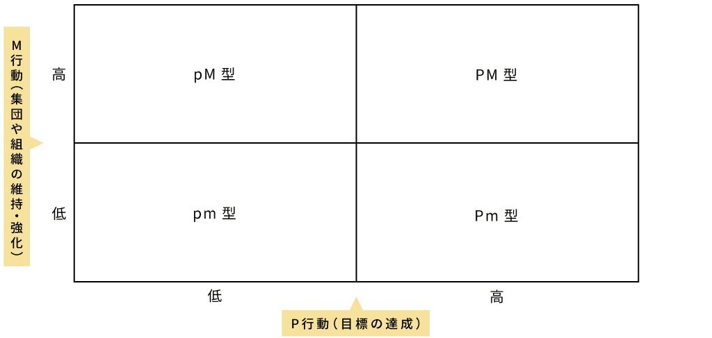 PM理論の概要図