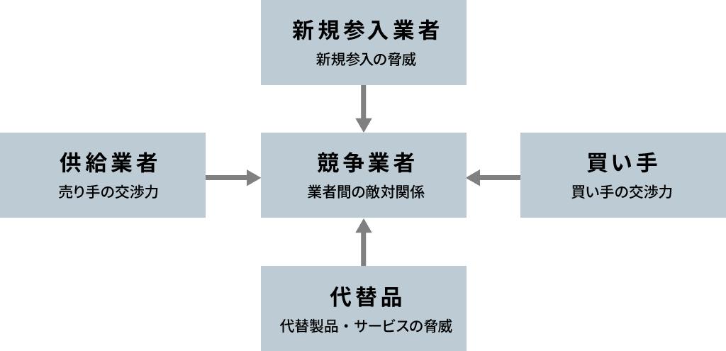 ファイブフォースの概要図