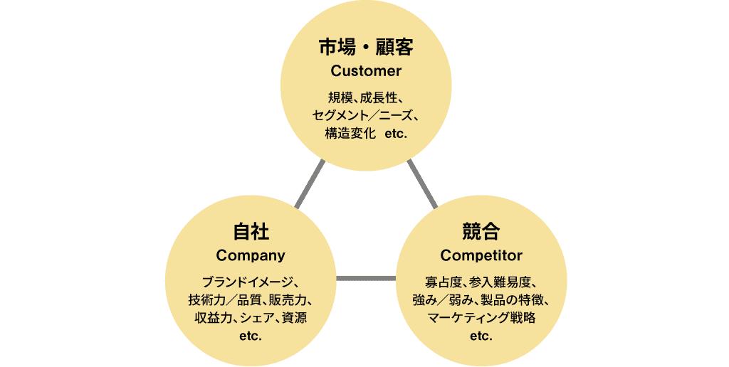 3C分析の概要図