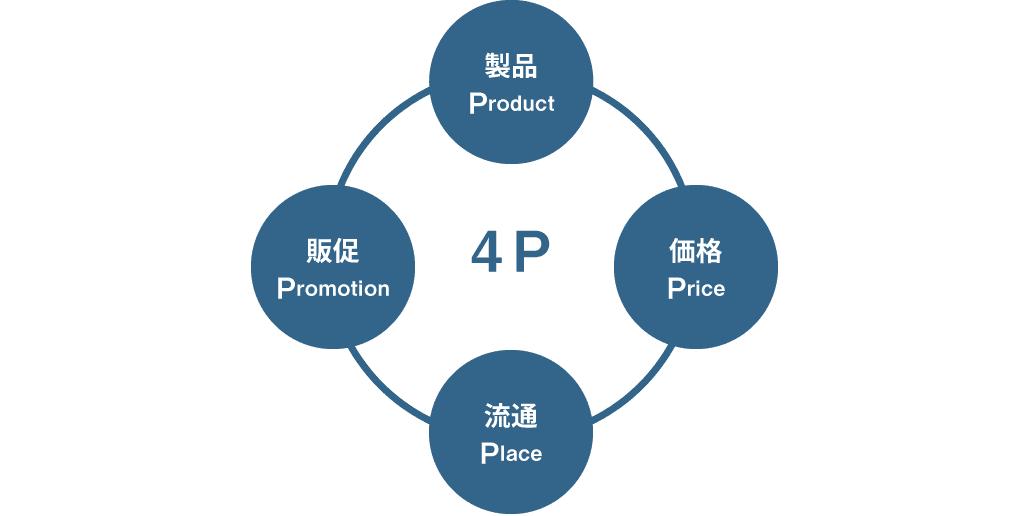 マーケティングミックス(4P)の概要図