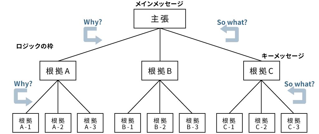 ピラミッド構造の概要図