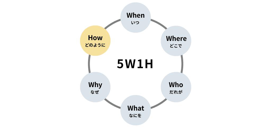 5W1Hの概要図