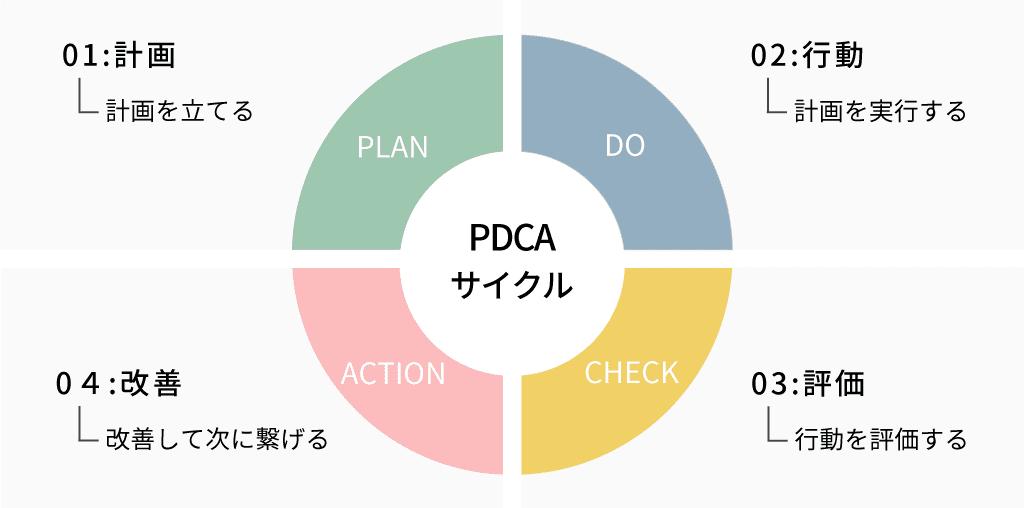 PDCAの概要図