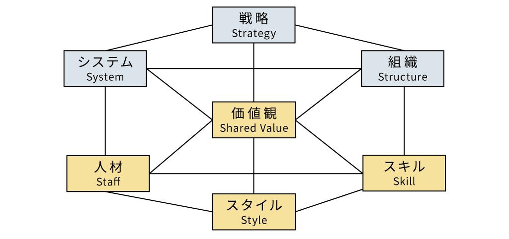 7Sの概要図