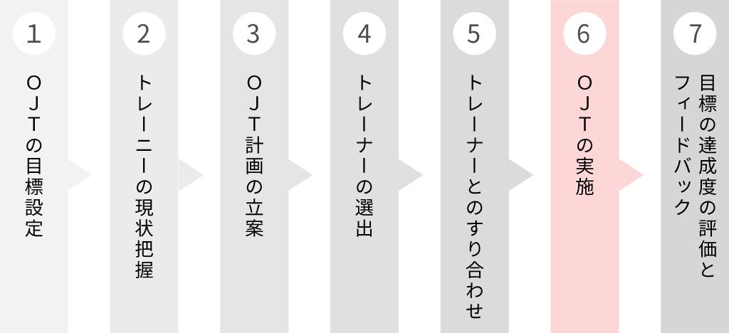 OJT導入フロー