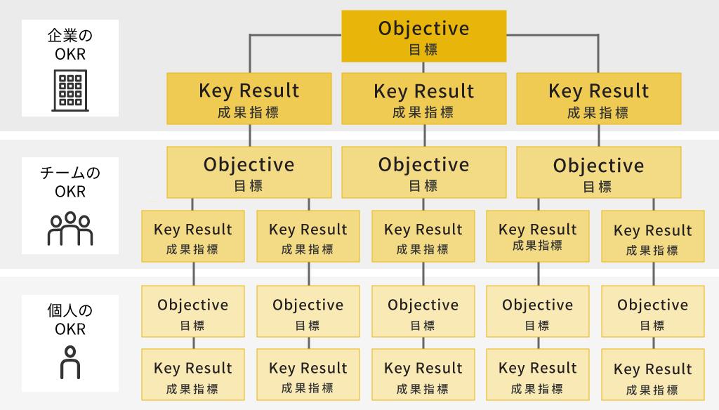 OKRの基本的な仕組み