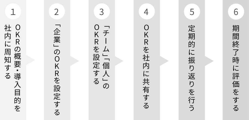 OKRの導入ステップ
