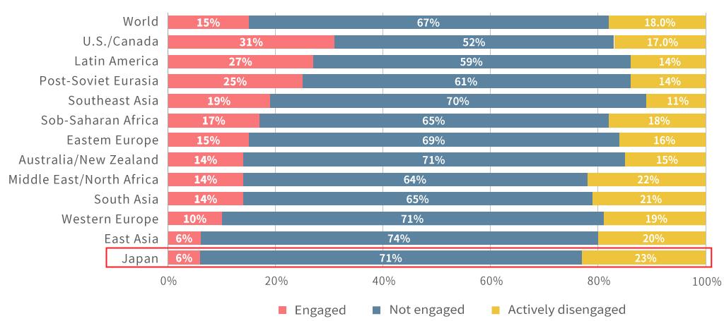 米国ギャラップ社「熱意あふれる社員」の割合調査