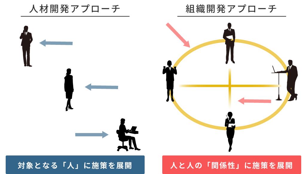 組織開発と人材開発の違い