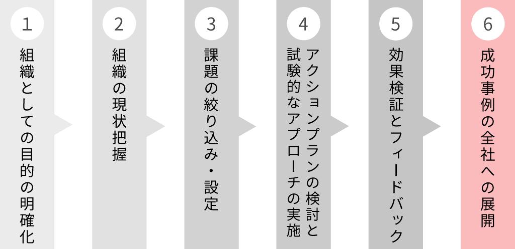 組織開発を実践する6つのステップ