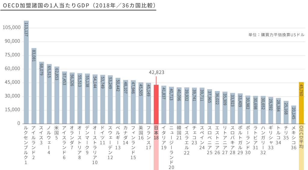 OECD加盟諸国の1人当たりGDP(2018年/36ヵ国比較)