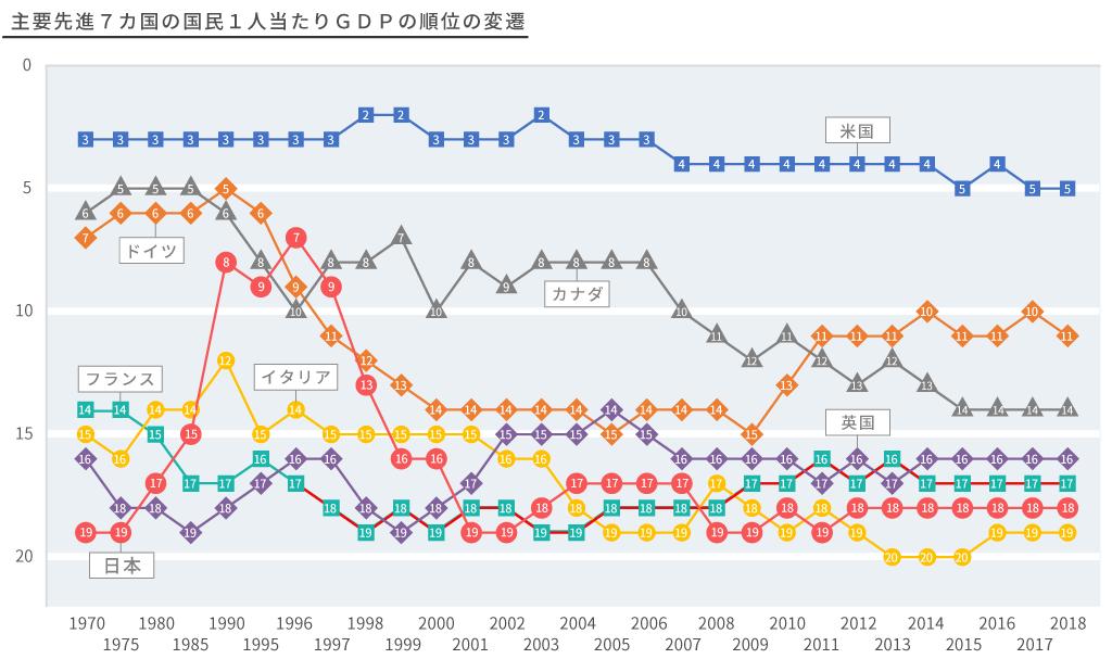 主要先進7ヵ国の国民1人当たりGDPの順位の変換