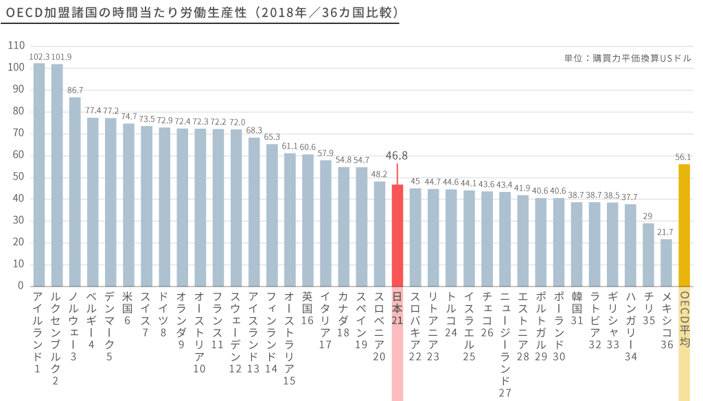 OECD加盟諸国の時間当たり労働生産性(2018年/36ヵ国比較)