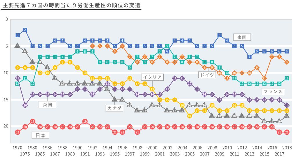 主要先進国7ヵ国の時間当たり労働生産性の順位の変換