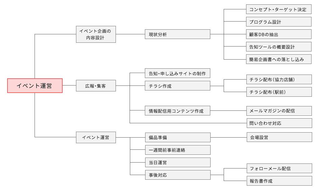 WBSの概要図