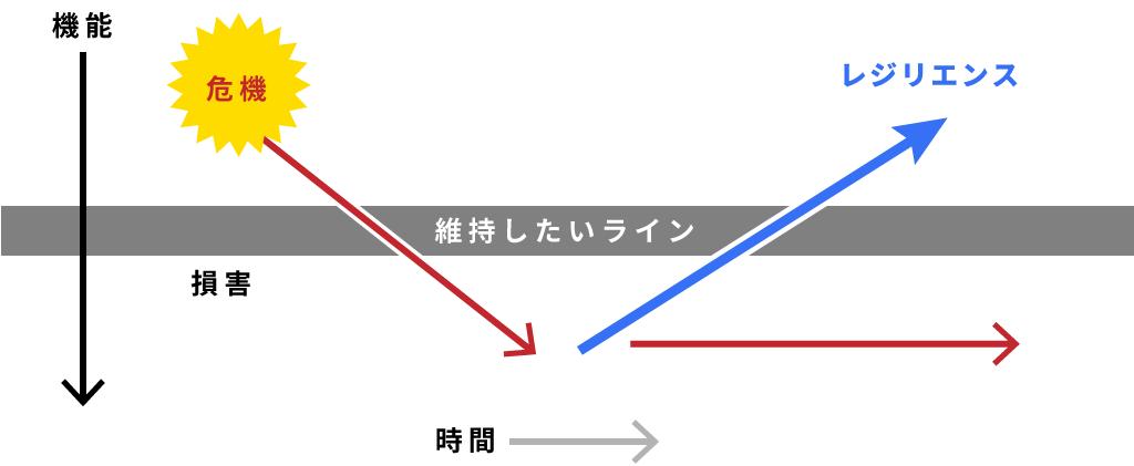 レジリエンスの概要図